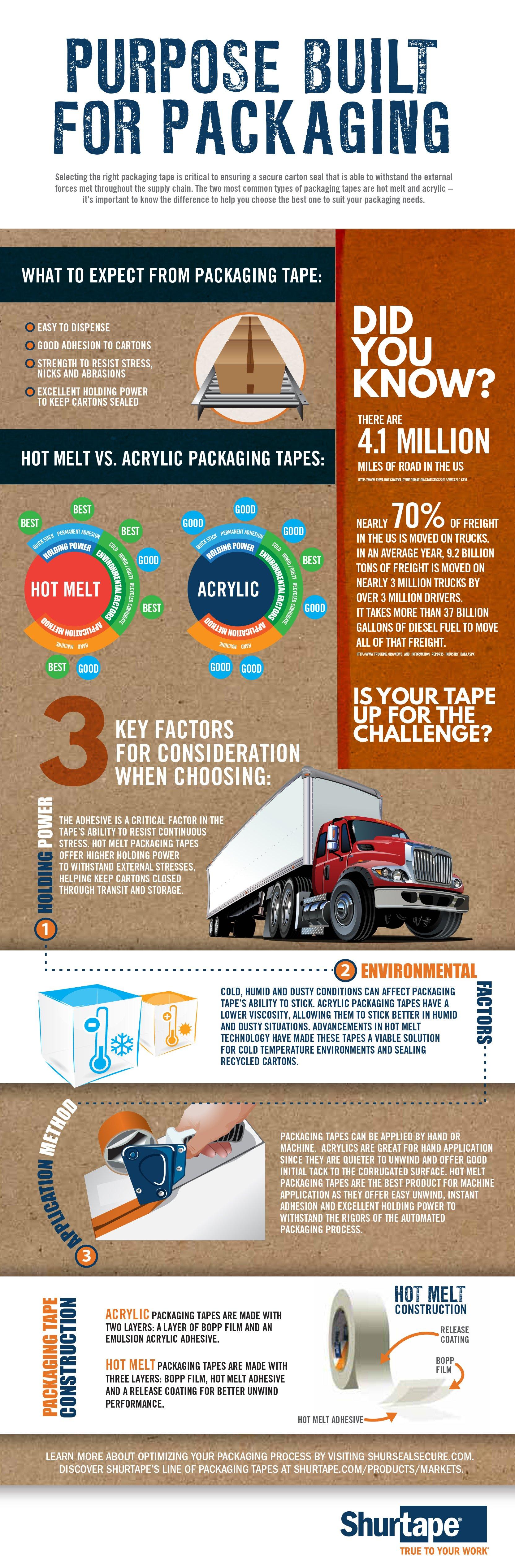Hot Melt vs. Acrylic Infographic