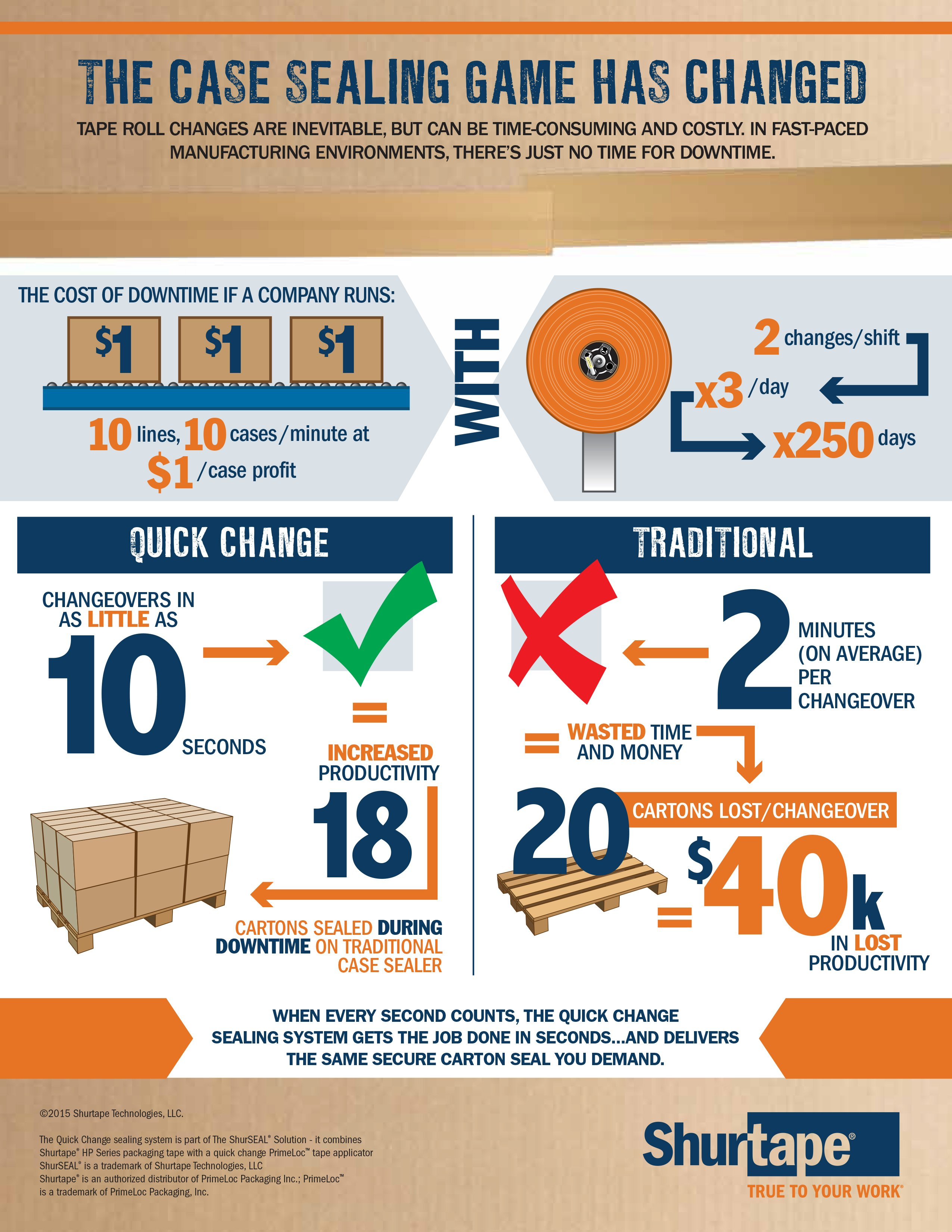 Quick Change vs. Traditional Infographic