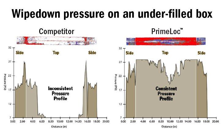Wipe-down Pressure Comparison