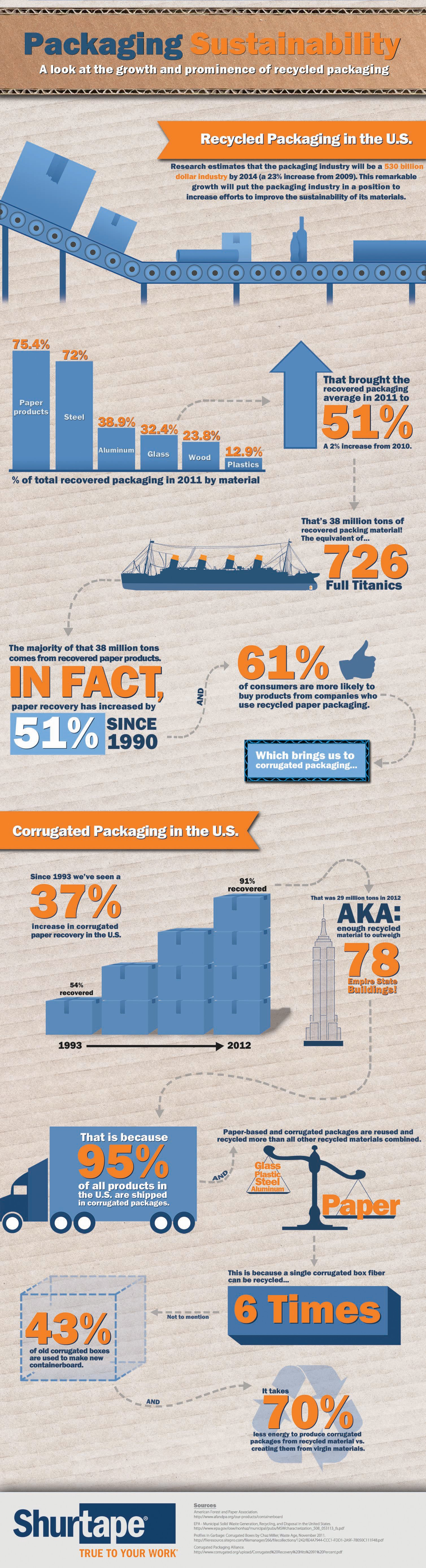 Packaging-Sustainability Infographic