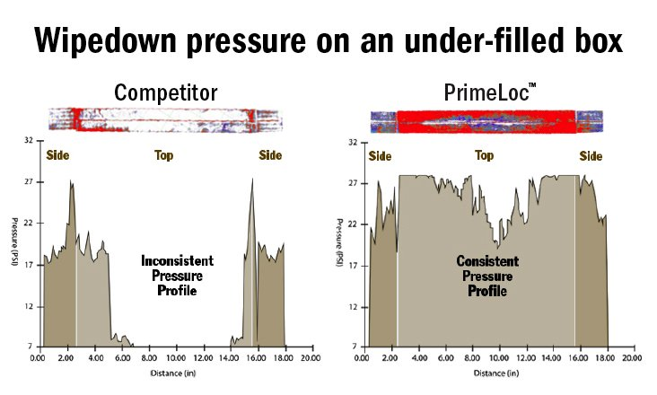 Wipe-down Pressure Comparison